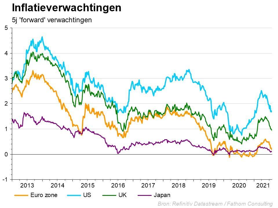 Sursaut récent de l'inflation – FED et BCE