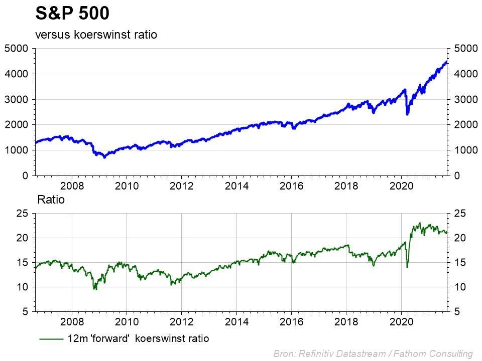 Graphique: S&P 500